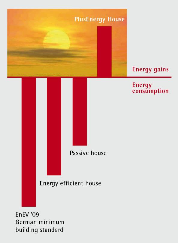 Plusenergiehaus the goal is plusenergy primary energy consumption gain in comparison ccuart Images